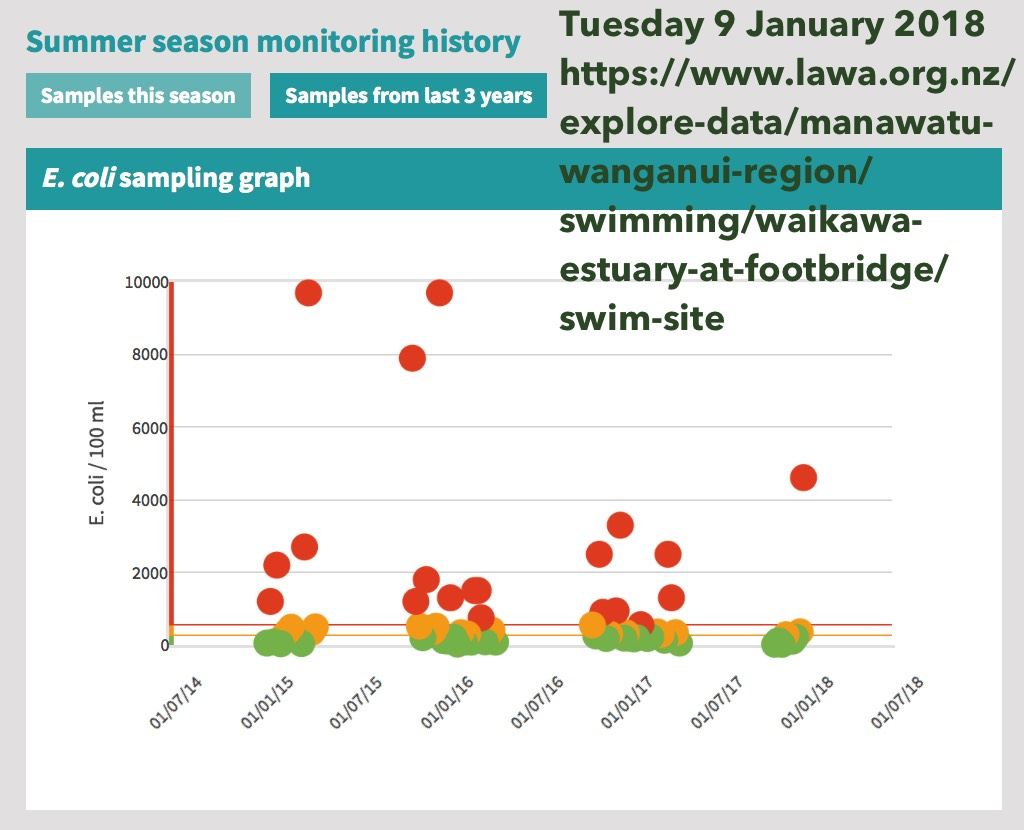 3 years water quality monitoring results.